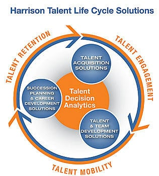 Harrison Assessments | Hire The Right People | Recruitment Perth